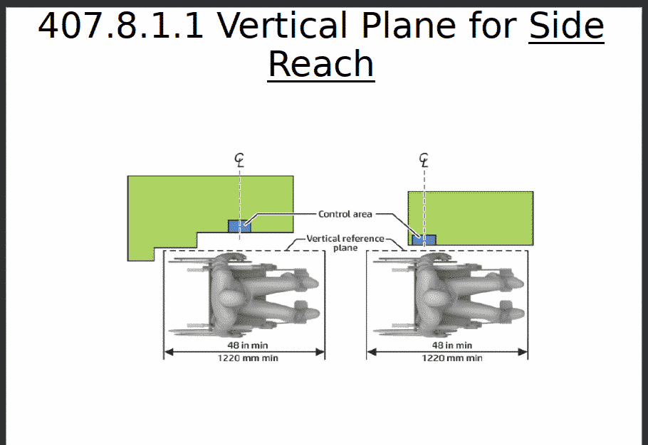 Vertical plane for side reach